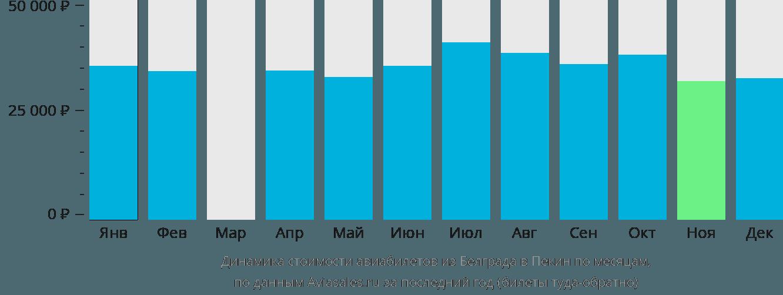 Динамика стоимости авиабилетов из Белграда в Пекин по месяцам