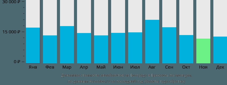 Динамика стоимости авиабилетов из Белграда в Брюссель по месяцам
