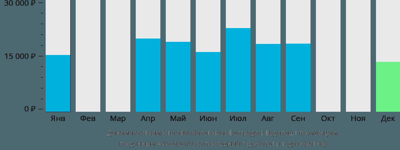 Динамика стоимости авиабилетов из Белграда в Будапешт по месяцам
