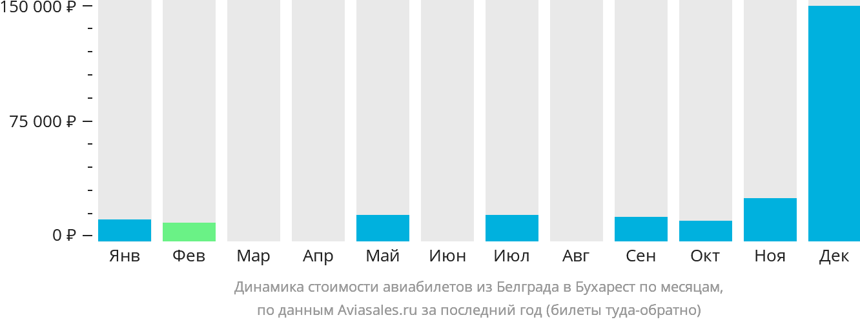 Динамика стоимости авиабилетов из Белграда в Бухарест по месяцам