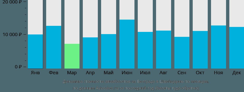 Динамика стоимости авиабилетов из Белграда в Швейцарию по месяцам