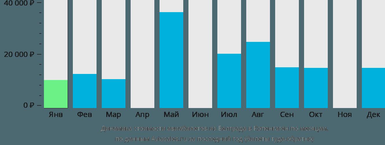 Динамика стоимости авиабилетов из Белграда в Копенгаген по месяцам