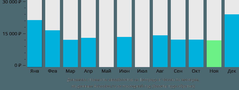 Динамика стоимости авиабилетов из Белграда в Чехию по месяцам