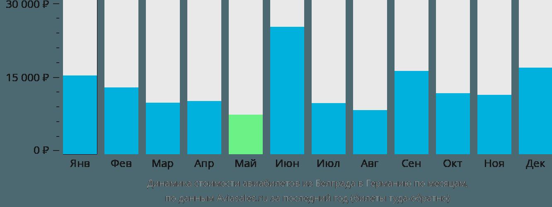 Динамика стоимости авиабилетов из Белграда в Германию по месяцам