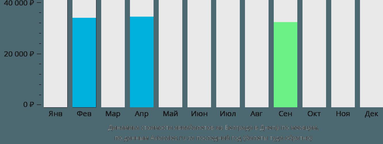 Динамика стоимости авиабилетов из Белграда в Днепр по месяцам