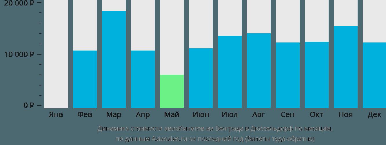 Динамика стоимости авиабилетов из Белграда в Дюссельдорф по месяцам