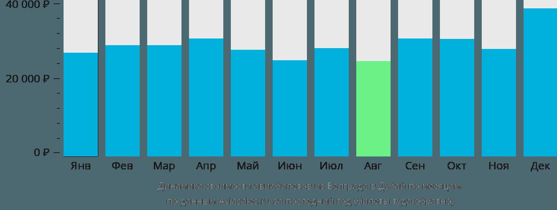 Динамика стоимости авиабилетов из Белграда в Дубай по месяцам
