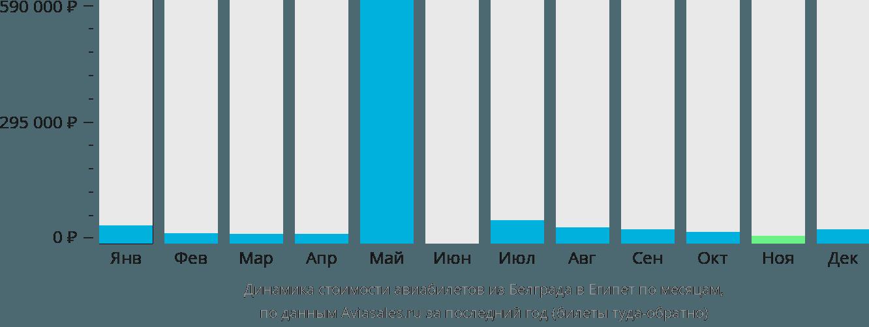 Динамика стоимости авиабилетов из Белграда в Египет по месяцам