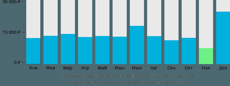 Динамика стоимости авиабилетов из Белграда в Испанию по месяцам