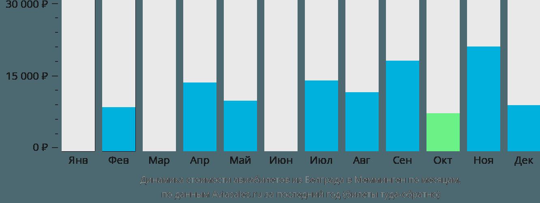 Динамика стоимости авиабилетов из Белграда в Мемминген по месяцам