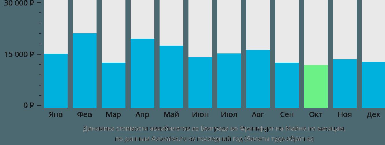 Динамика стоимости авиабилетов из Белграда во Франкфурт-на-Майне по месяцам