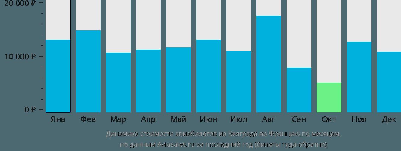 Динамика стоимости авиабилетов из Белграда во Францию по месяцам