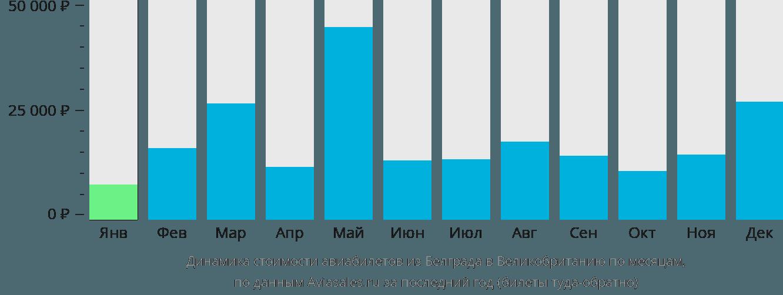 Динамика стоимости авиабилетов из Белграда в Великобританию по месяцам