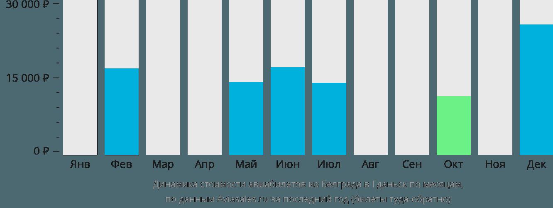 Динамика стоимости авиабилетов из Белграда в Гданьск по месяцам