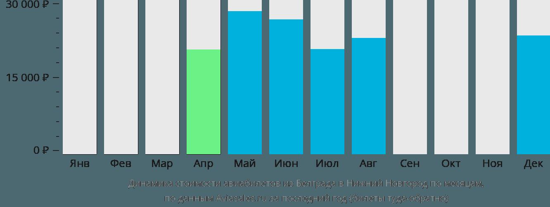 Динамика стоимости авиабилетов из Белграда в Нижний Новгород по месяцам