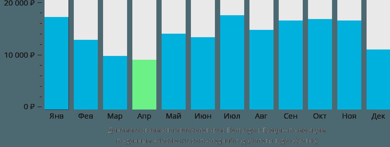 Динамика стоимости авиабилетов из Белграда в Грецию по месяцам