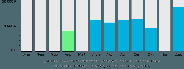 Динамика стоимости авиабилетов из Белграда в Ираклион (Крит) по месяцам