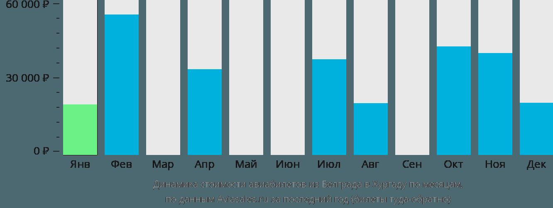 Динамика стоимости авиабилетов из Белграда в Хургаду по месяцам