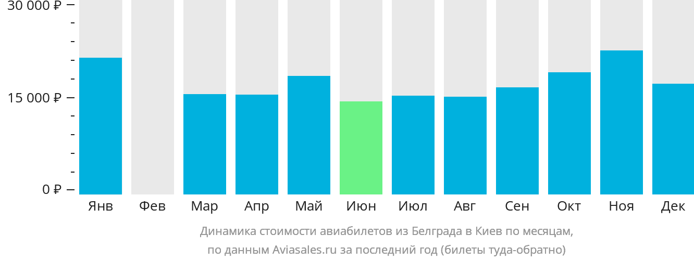Динамика стоимости авиабилетов из Белграда в Киев по месяцам