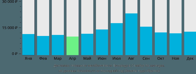 Динамика стоимости авиабилетов из Белграда в Стамбул по месяцам