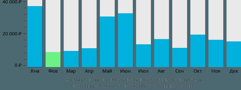 Динамика стоимости авиабилетов из Белграда в Италию по месяцам