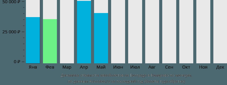Динамика стоимости авиабилетов из Белграда в Кемерово по месяцам
