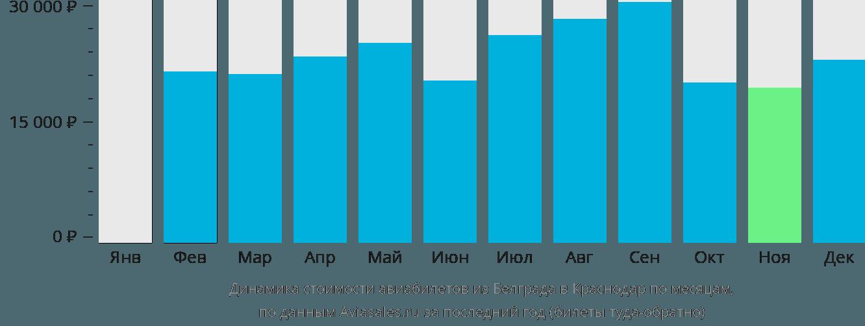Динамика стоимости авиабилетов из Белграда в Краснодар по месяцам