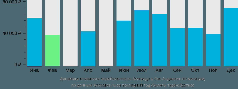 Динамика стоимости авиабилетов из Белграда в Лос-Анджелес по месяцам