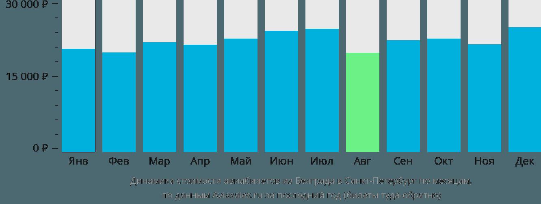 Динамика стоимости авиабилетов из Белграда в Санкт-Петербург по месяцам