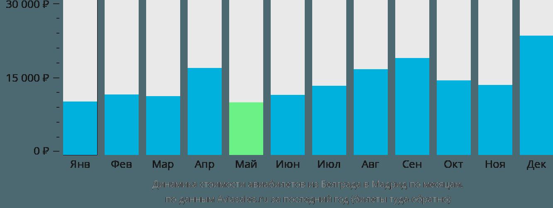 Динамика стоимости авиабилетов из Белграда в Мадрид по месяцам