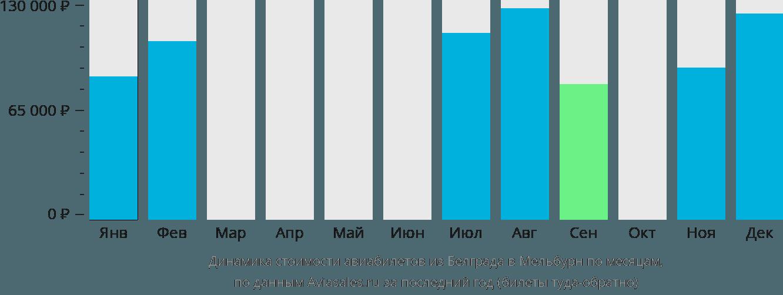 Динамика стоимости авиабилетов из Белграда в Мельбурн по месяцам
