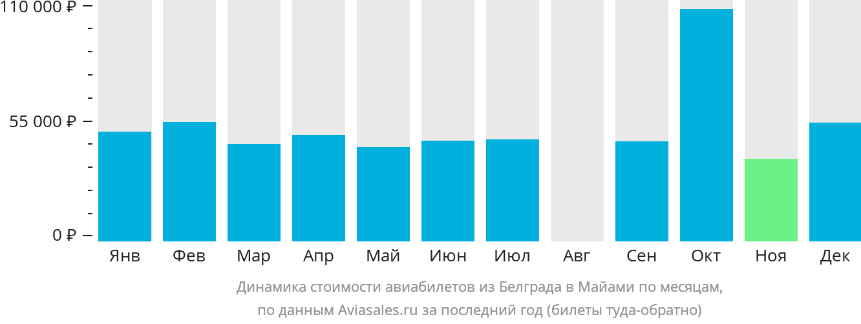 Динамика стоимости авиабилетов из Белграда в Майами по месяцам