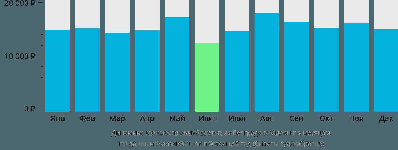 Динамика стоимости авиабилетов из Белграда в Милан по месяцам