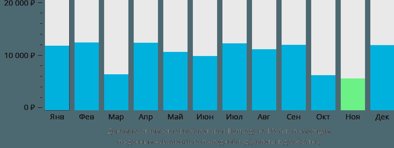 Динамика стоимости авиабилетов из Белграда на Мальту по месяцам