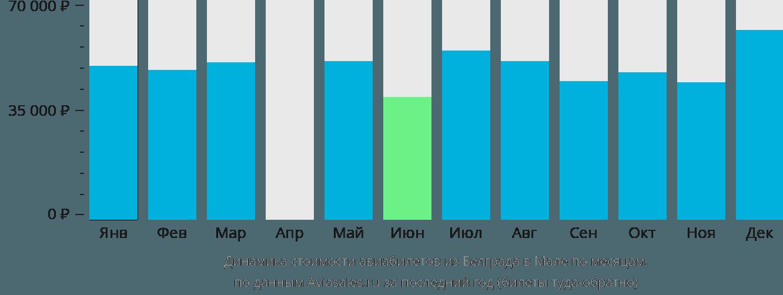 Динамика стоимости авиабилетов из Белграда в Мале по месяцам