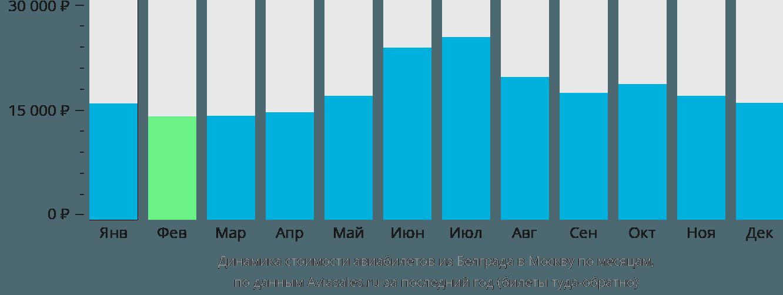 Динамика стоимости авиабилетов из Белграда в Москву по месяцам