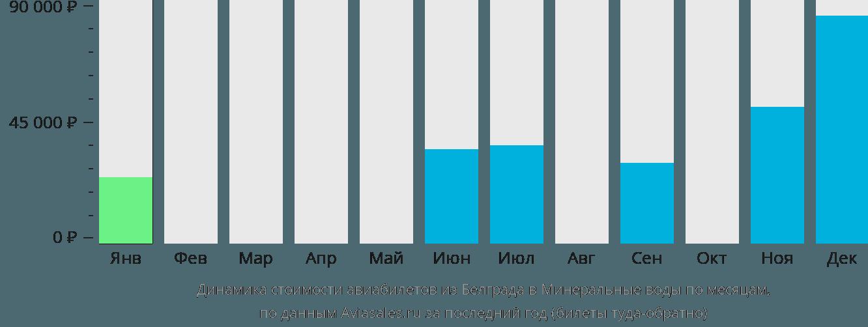 Динамика стоимости авиабилетов из Белграда в Минеральные воды по месяцам