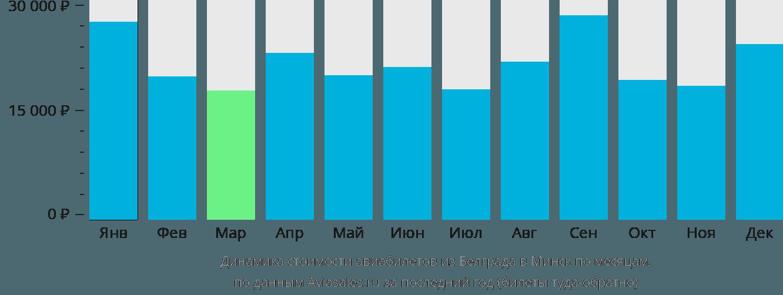 Динамика стоимости авиабилетов из Белграда в Минск по месяцам