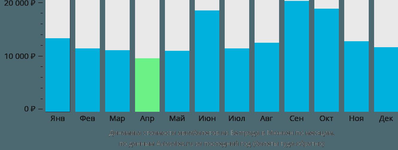 Динамика стоимости авиабилетов из Белграда в Мюнхен по месяцам