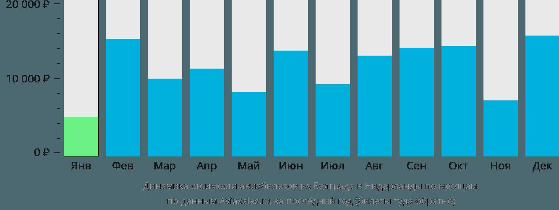 Динамика стоимости авиабилетов из Белграда в Нидерланды по месяцам