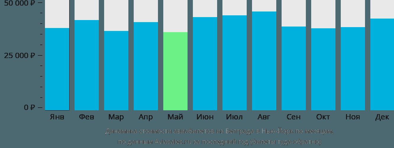 Динамика стоимости авиабилетов из Белграда в Нью-Йорк по месяцам