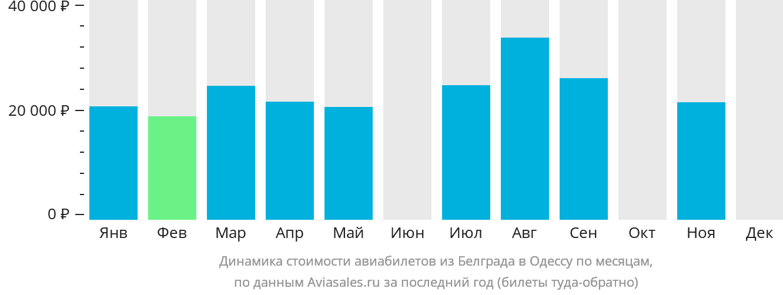 Динамика стоимости авиабилетов из Белграда в Одессу по месяцам