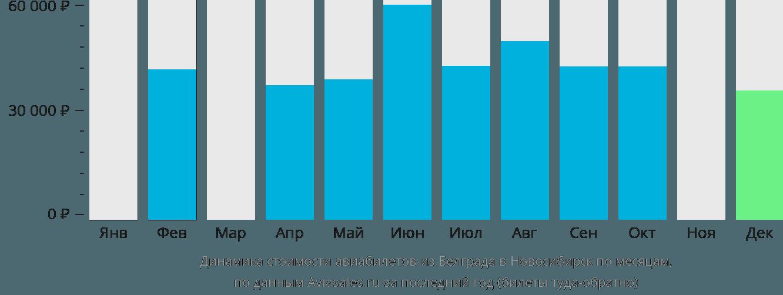 Динамика стоимости авиабилетов из Белграда в Новосибирск по месяцам