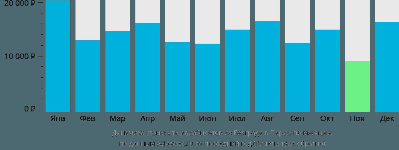 Динамика стоимости авиабилетов из Белграда в Париж по месяцам