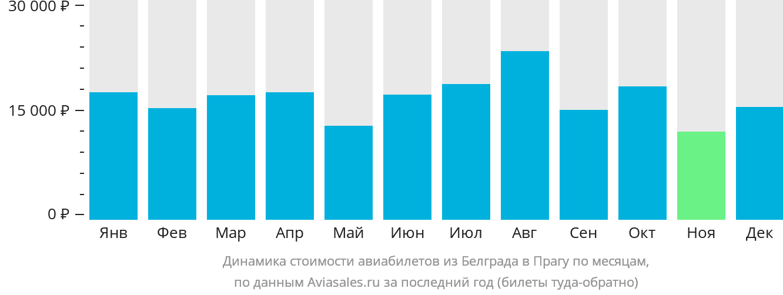 Динамика стоимости авиабилетов из Белграда в Прагу по месяцам