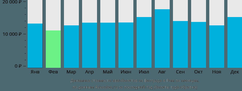 Динамика стоимости авиабилетов из Белграда в Рим по месяцам