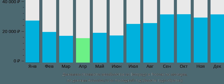 Динамика стоимости авиабилетов из Белграда в Россию по месяцам