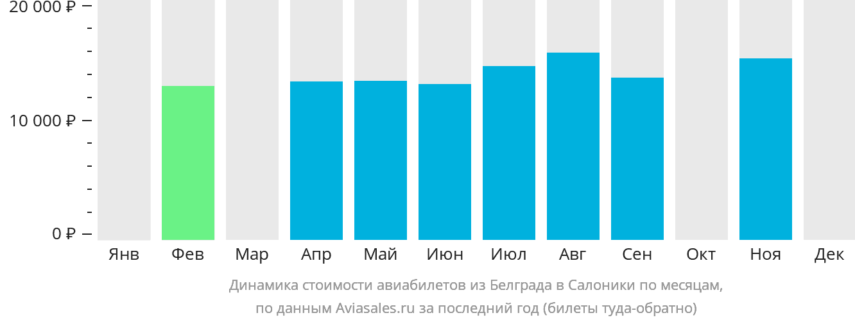 Динамика стоимости авиабилетов из Белграда в Салоники по месяцам