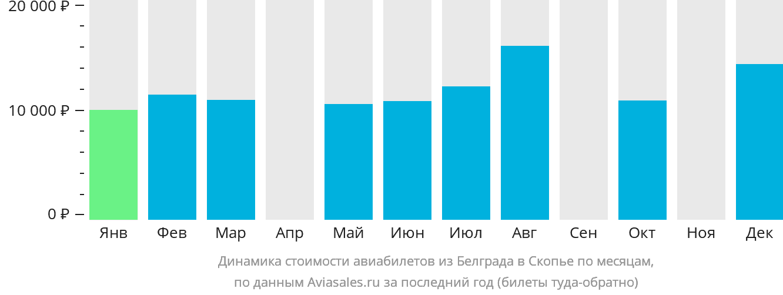 Динамика стоимости авиабилетов из Белграда в Скопье по месяцам