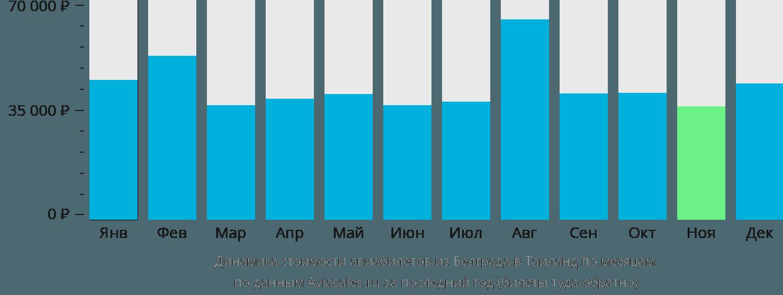 Динамика стоимости авиабилетов из Белграда в Таиланд по месяцам